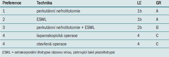Aktivní odstranění radiopakní (kalciové) nefrolitiázy s největším průměrem > 20 mm (povrch > 300 mm<sup>2</sup>).