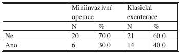 Přítomnost komplikací Tab. 8. Complication rates