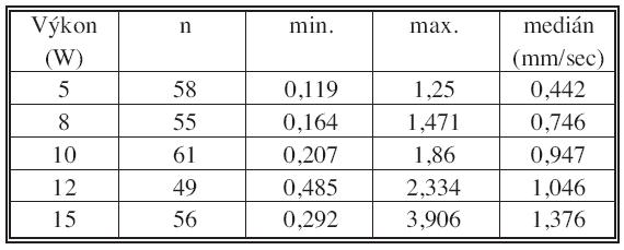 Rychlost posunu laserového vlákna – celkem Tab. 4. Pull-back speed of laser fibre – total