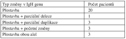 Výsledky metody FICTION se specifickou LSI IGH sondou.