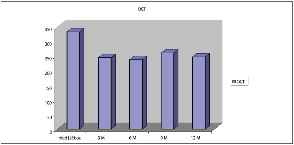 Vývoj OCT (tloušťka centrální krajiny v mm) za 0–12 měsíců