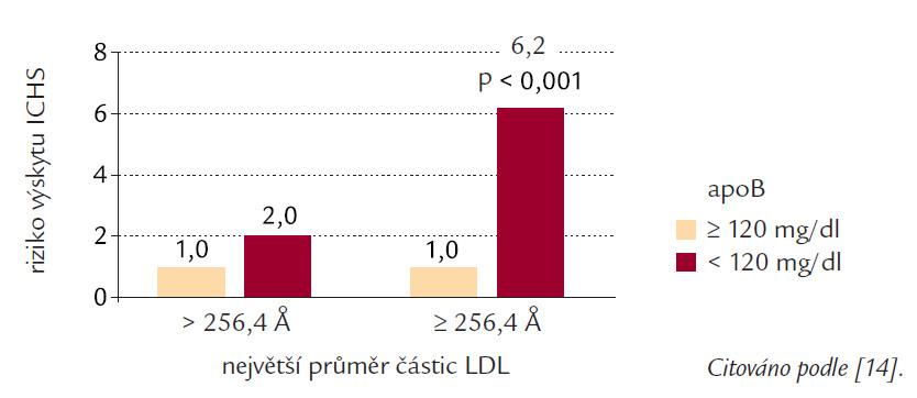 Riziko výskytu ICHS v závislosti na koncentraci apo B a největším průměru částic LDL.