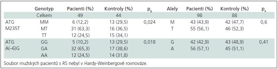 Genotypové a alelické frekvence ATG polymorfizmů ve skupině mužů.