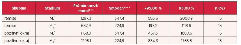 Popisná statistika hladiny prolinu v moči u jednotlivých skupin, ukazující statistické porovnání mezi skupinou s relapsem a remisí sledovaných ve dvou fázích (předoperační a pooperační)