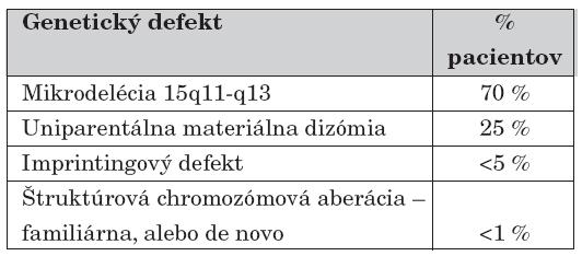 Genetické príčiny PWS [6, 12].