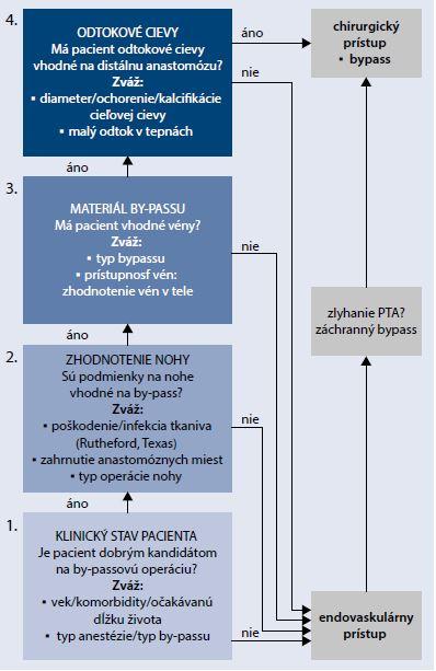 Schéma 2 | Revaskulizačná stratégia u diabetických pacientov s kritickou končatinovou ischémiou pri extenzívnom postihu femoropopliteálnej oblasti alebo infrapopliteálnych ciev. Upravené podľa [14]