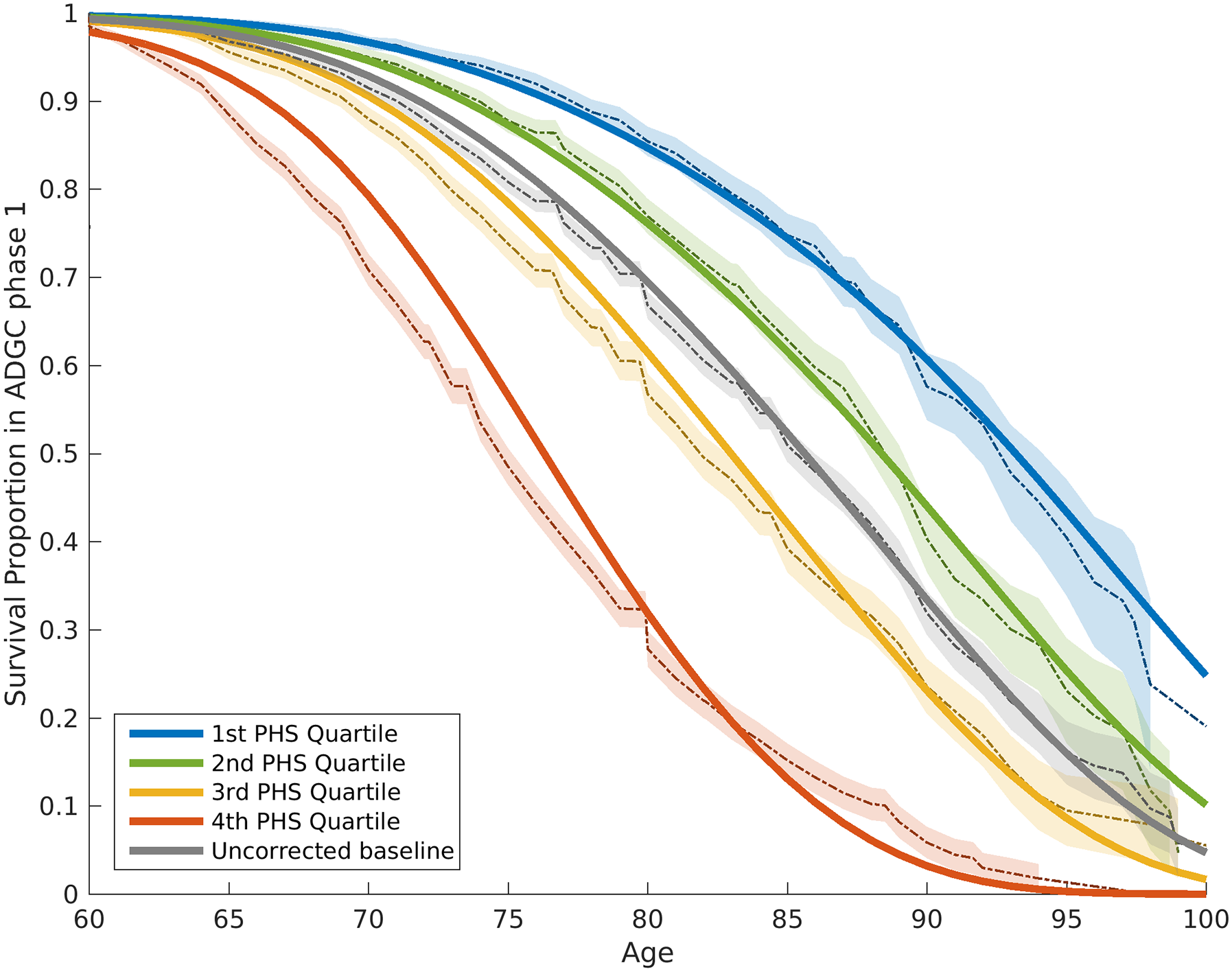 Kaplan–Meier estimates and Cox proportional hazard model fits from the ADGC Phase 1 case–control dataset, excluding NIA ADC and ADNI samples.