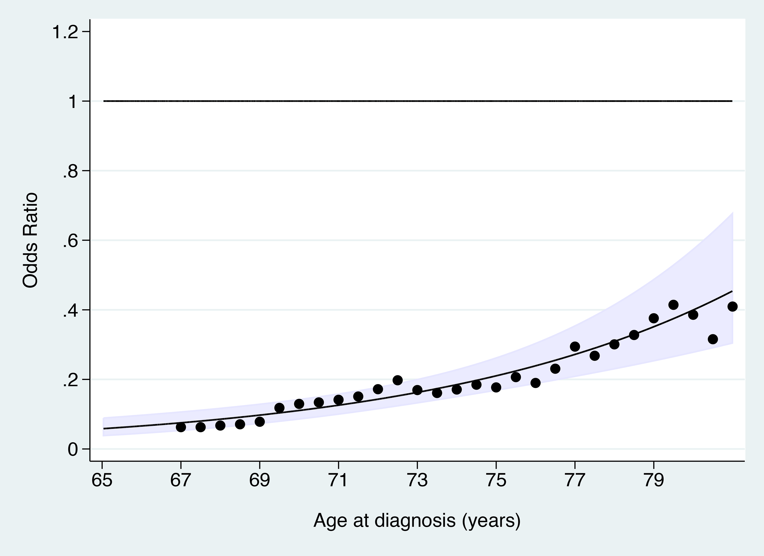 Odds ratio of cervical cancer at age 65–83 y in those with adequate negative screening compared with no screening at age 50–64 y by age at diagnosis.