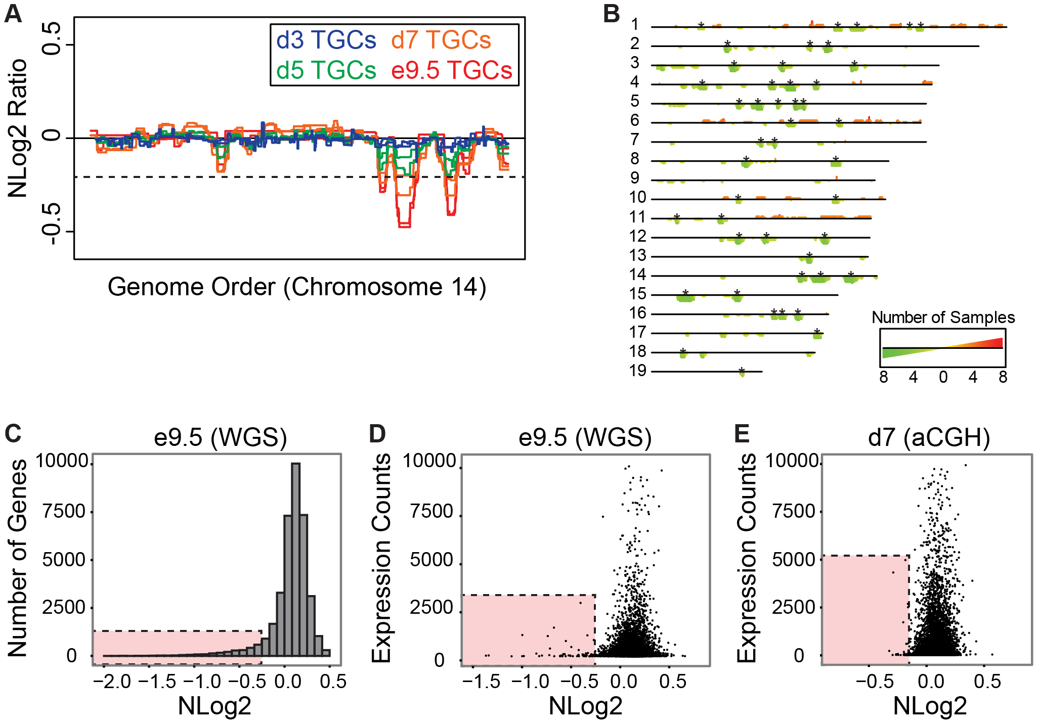 UR domains have low gene content and expression both <i>in vivo</i> and <i>in vitro</i>.