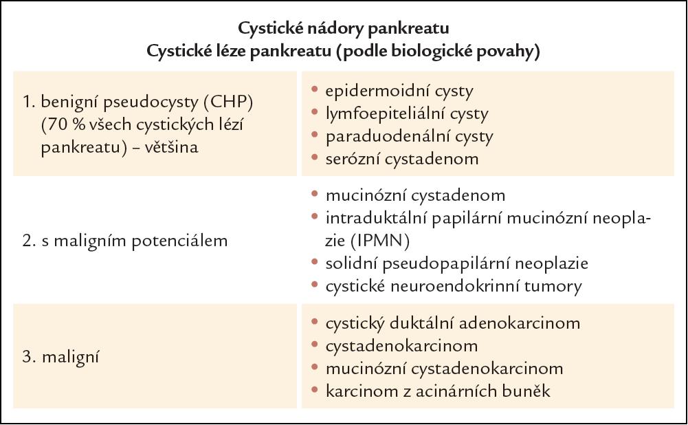 Klasifikace cystických nádorů pankreatu dle biologické povahy.