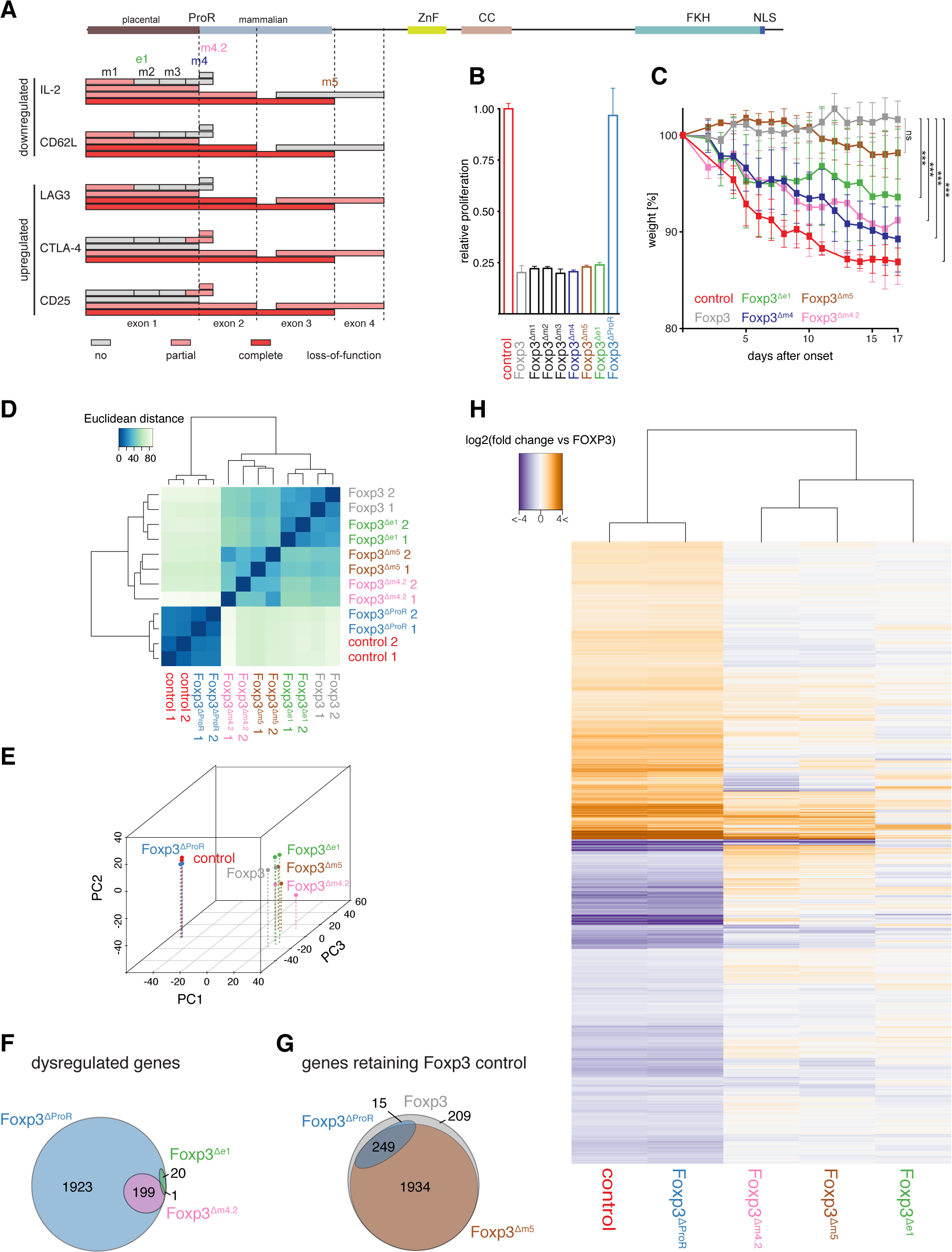 Mutational dissection of ProR of Foxp3 reveals distinct transcriptional programs.