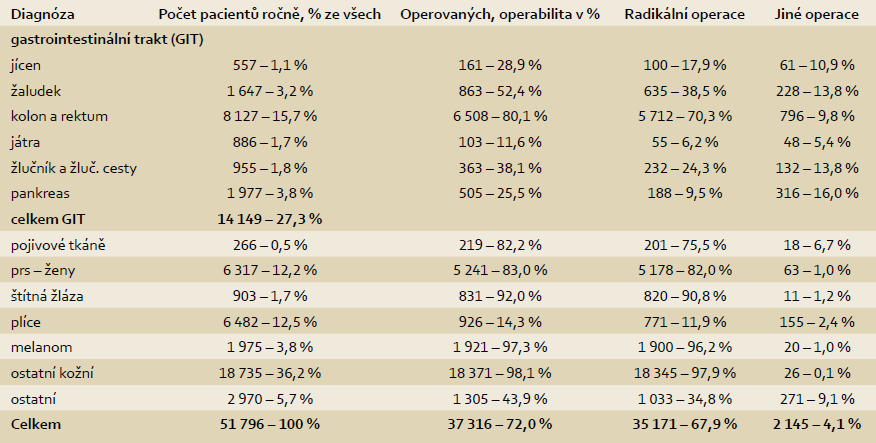 Primární operace pro chirurgické diagnózy v letech 2006-2010 v ČR a podíl nádorů na gastrointestinálním traktu.