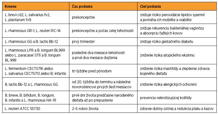 Probiotické kmene vhodné na použitie pred tehotnosťou a počas tehotnosti a v skorom novorodenckom veku [44]