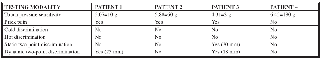 Results of testing in Patient 1–4