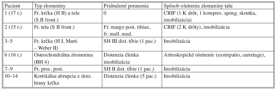 Súbor pacientov Tab. 1. Patient group