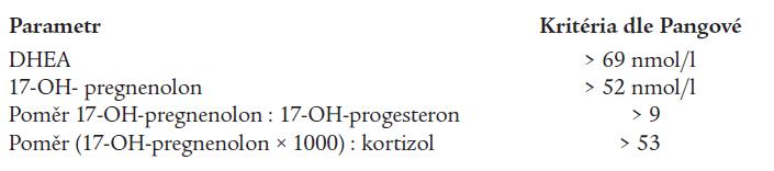 Kritéria pro diagnostiku parciálního bloku 3βHSD dle Pangové (18) – hodnoty 60 min. po aplikaci ACTH.