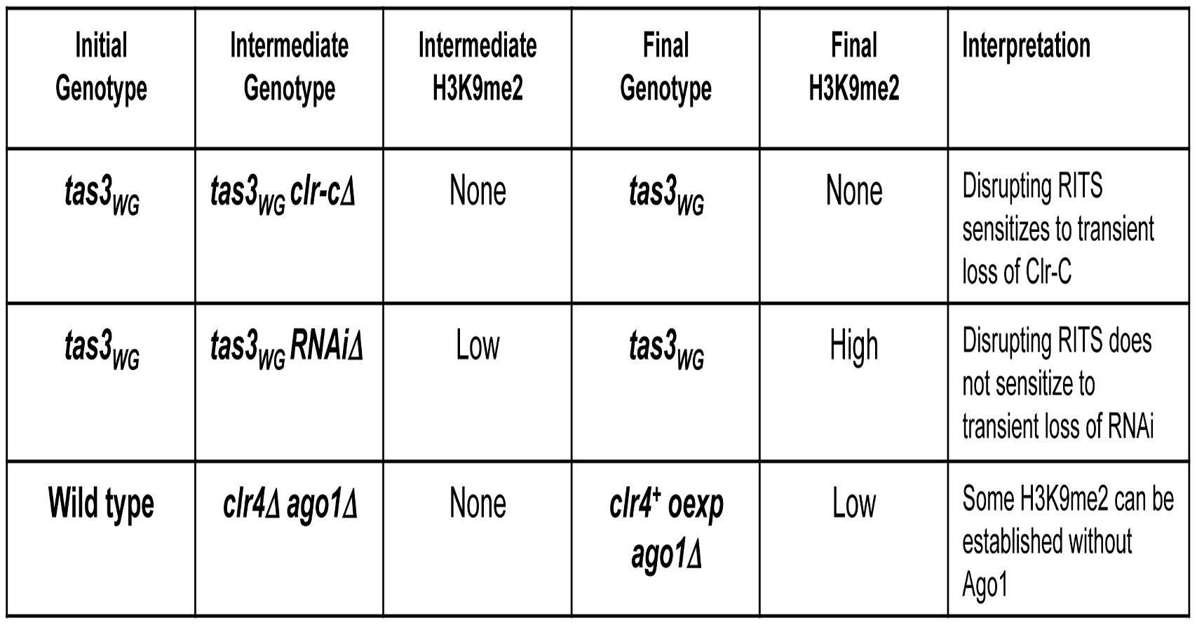 Table summarizing results from this study.