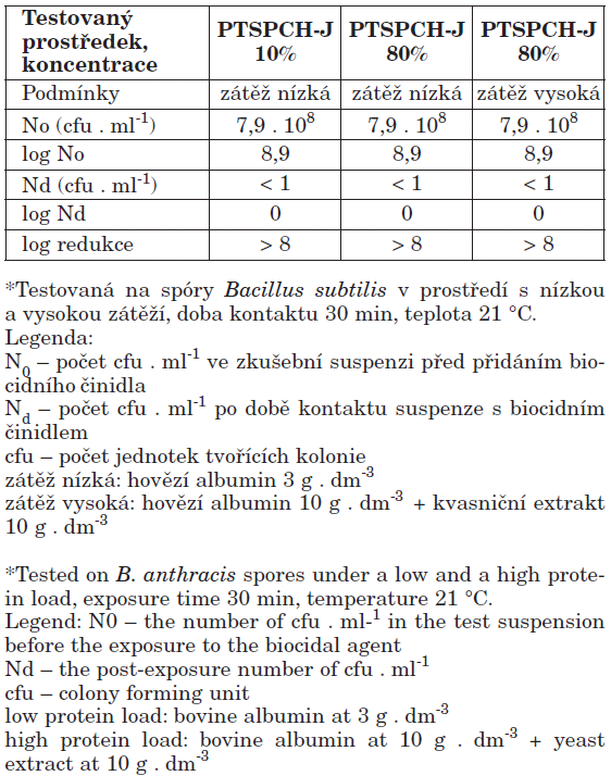Sporicidní účinnost biocidního činidla PTSPCH-J různých koncentrací* Table 2. Sporicidal activity of the biocide PTSPCH-J at different concentrations*