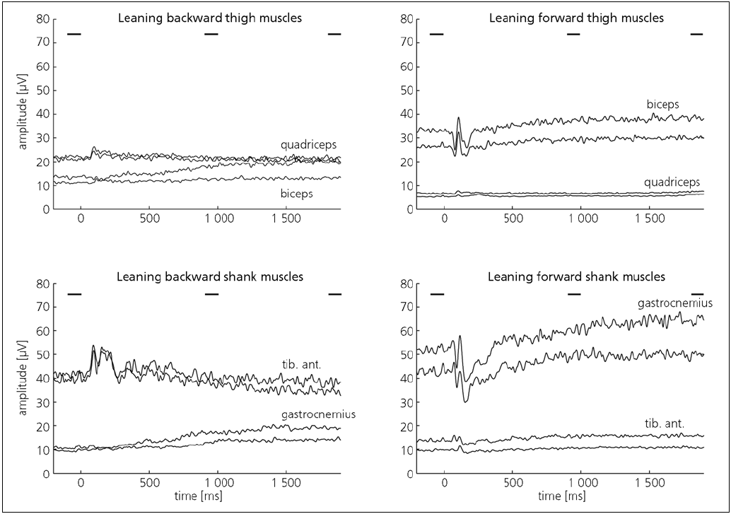 Fig. 2. Averaged EMG traces of left and right leg muscles in all subjects.