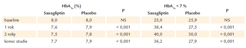 Kontrola HbA<sub>1c</sub> v průběhu studie.