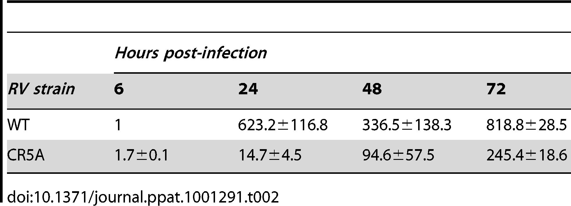 Relative genomic RNA levels in infected Vero cells.