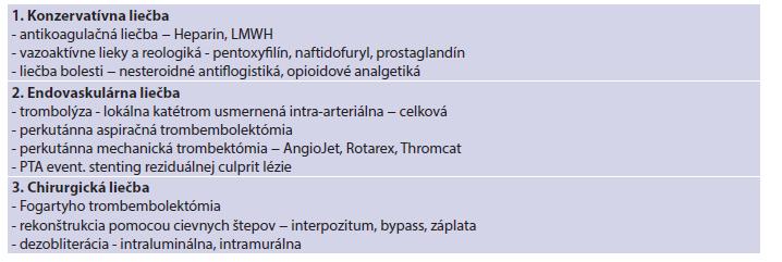 Modality liečby akútnej končatinovej ischémie Tab. 2: Treatment options of acute limb ischemy