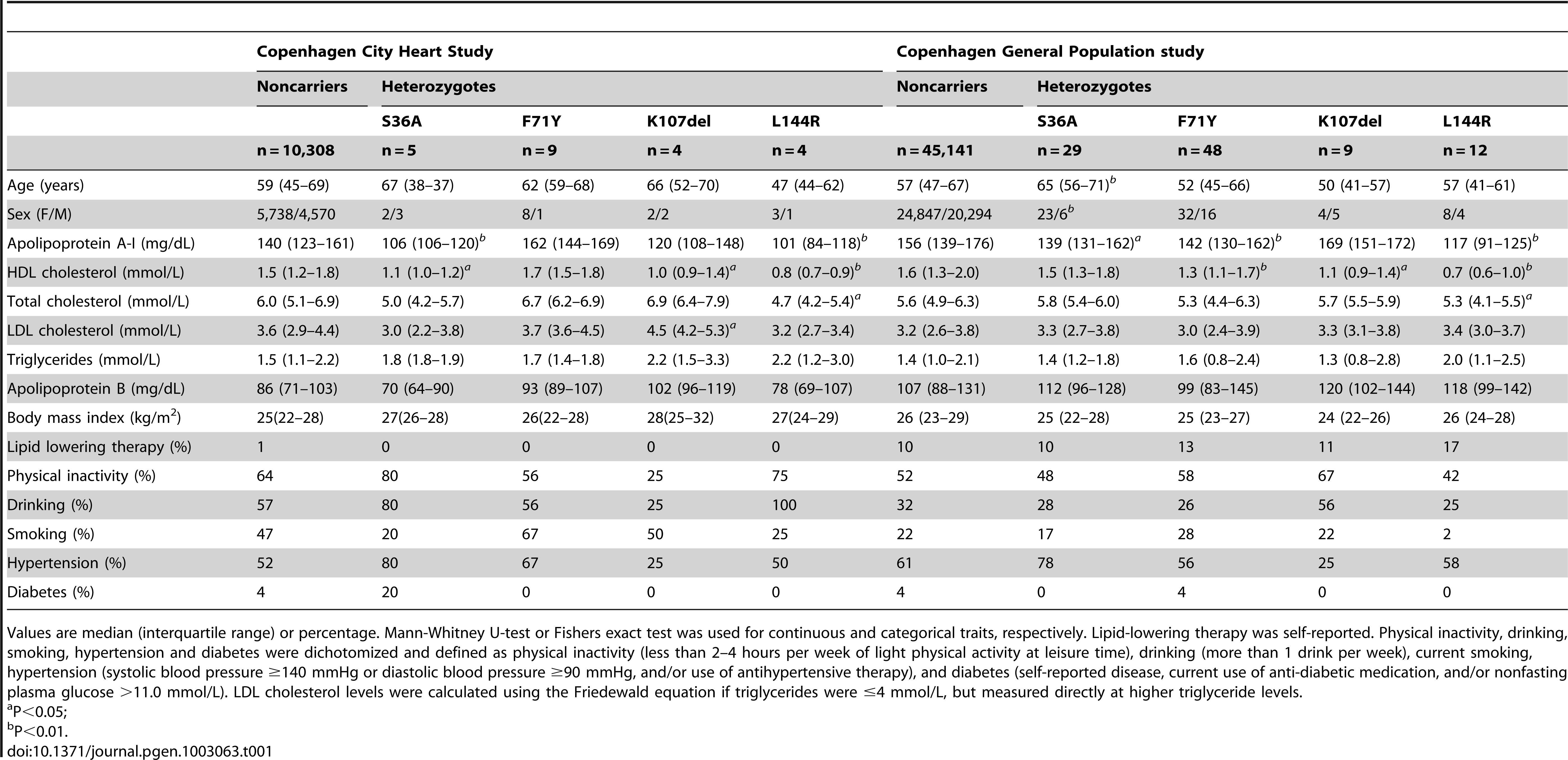 Characteristics of <i>APOA1</i> S36A, F71Y, K107del, and L144R heterozygotes and noncarriers in the Copenhagen City Heart Study (n = 10,330) and the Copenhagen General Population study (n = 45,239).