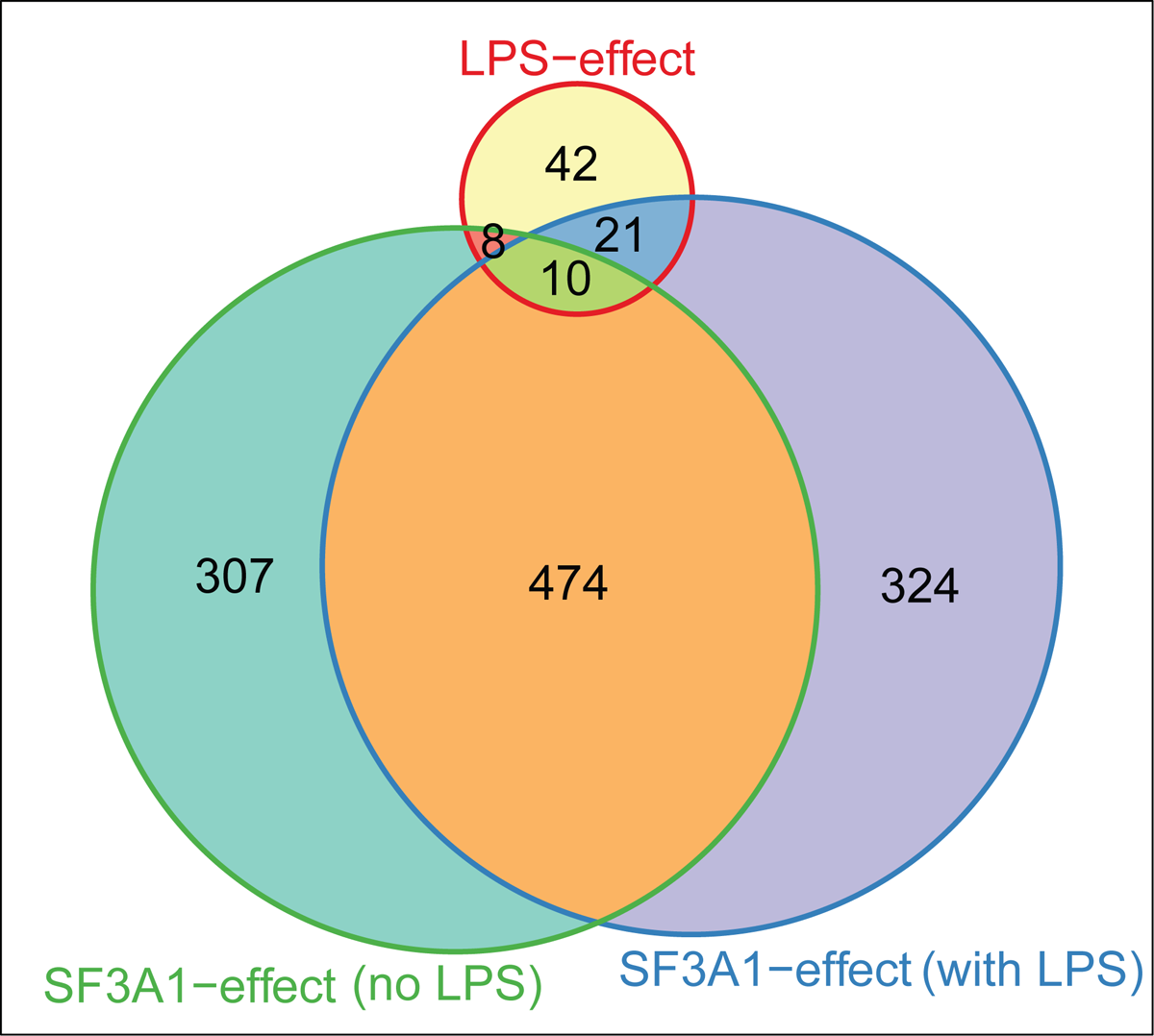 LPS challenge and SF3a1 inhibition affect pre-mRNA splicing of a common set of genes.
