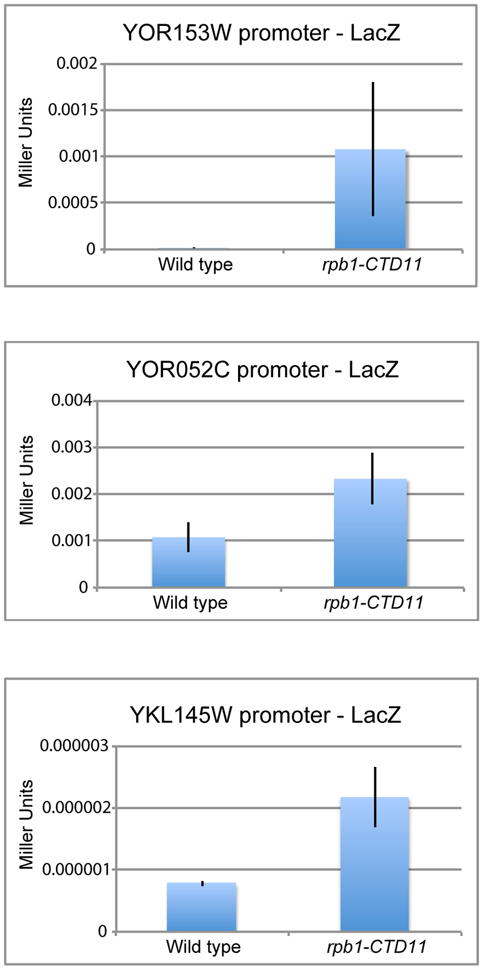 Increases in mRNA levels in CTD truncation mutants were in part a result of increased transcription initiation.