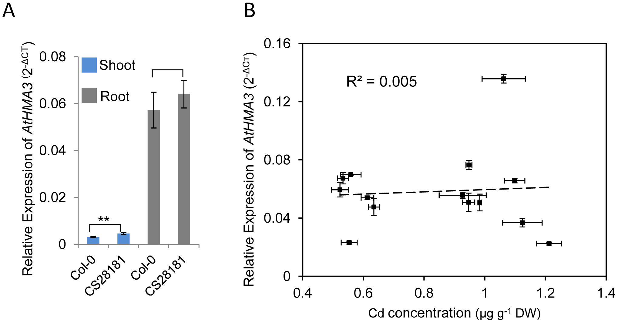 Quantification of expression of <i>HMA3</i> in various <i>A. thaliana</i> accessions by quantitative real-time RT–PCR.