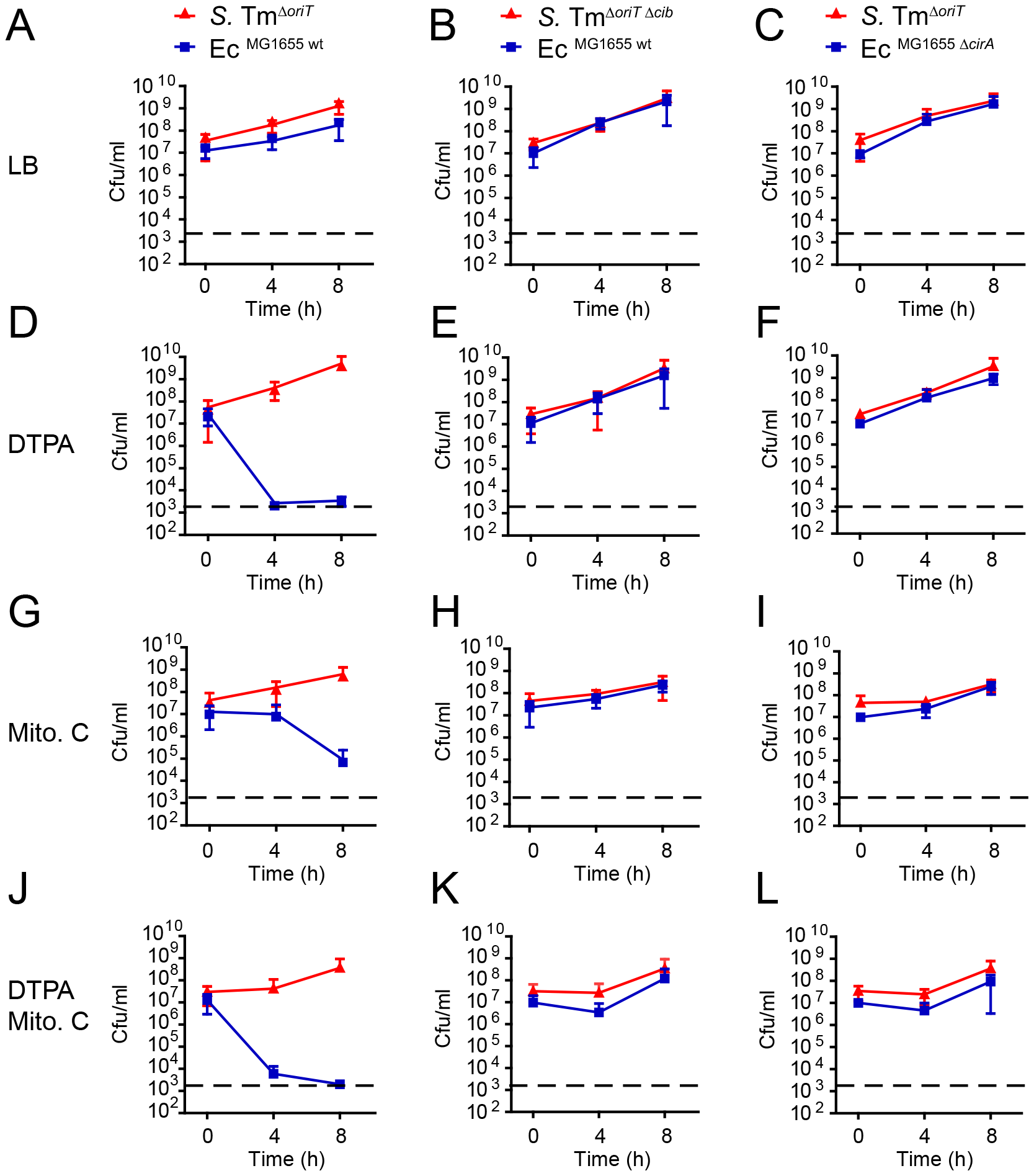 ColIb dependent competition of <i>S.</i> Tm and <i>E. coli in vitro</i>.