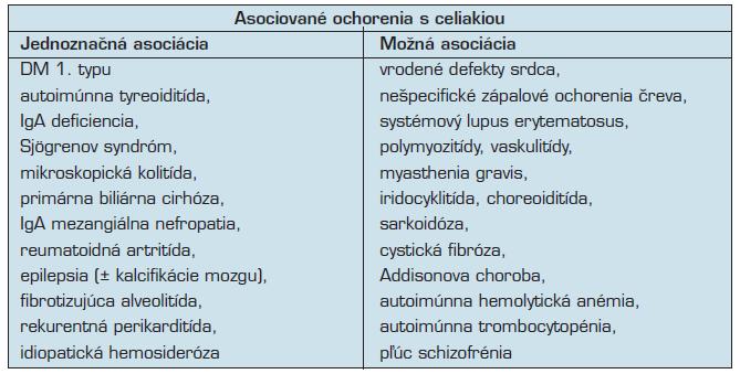 Ochorenia asociované s celiakiou (podľa 33)
