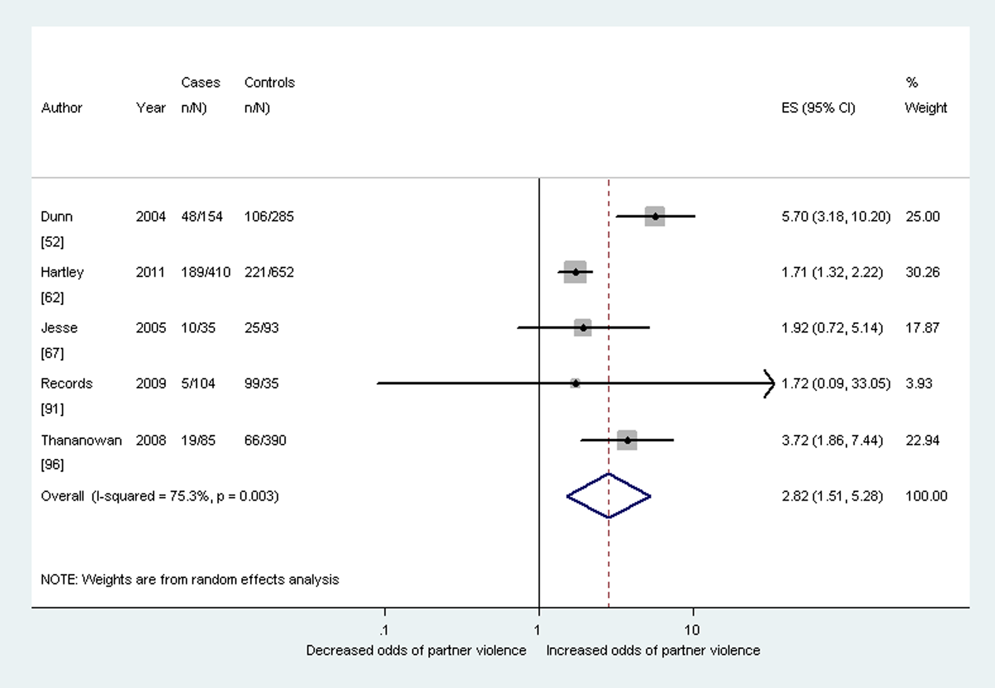 Meta-analysis of the association between antenatal depression and any past year partner violence (cross-sectional studies).