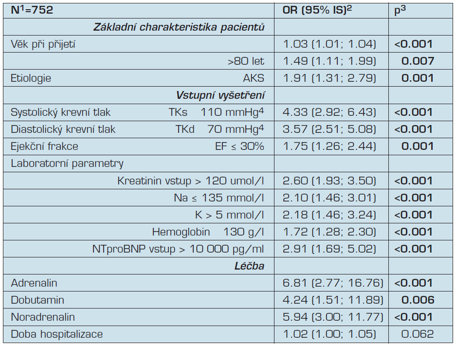 Prediktory jednoleté mortality