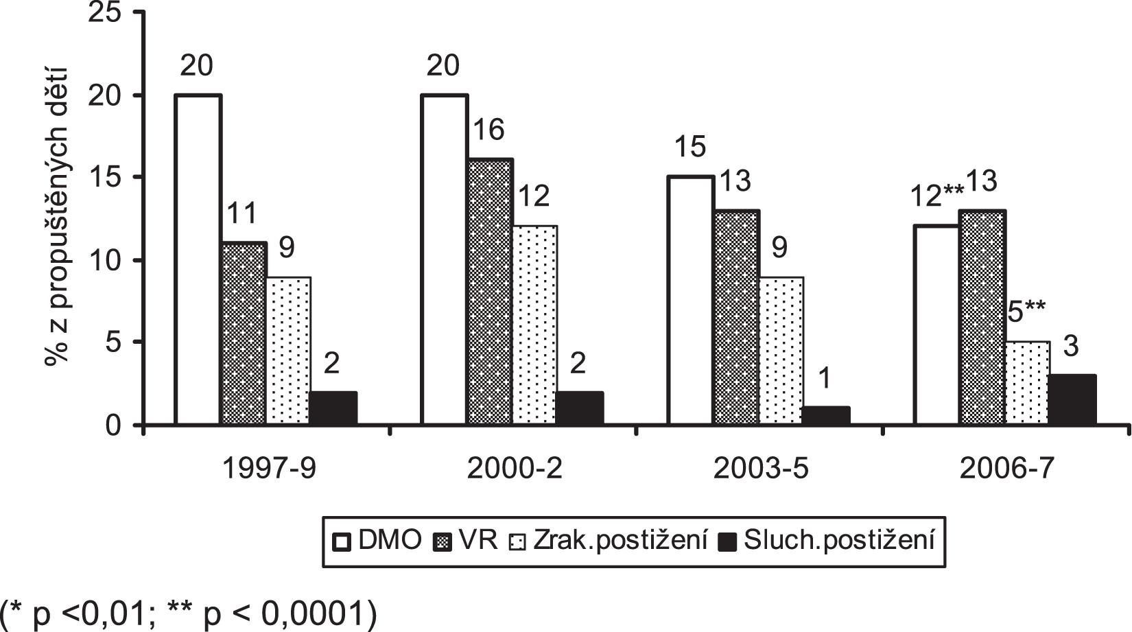 Obr. 3b. Pozdní morbidita dětí s porodní hmotností pod 1000 g ve 2 letech korigovaného věku