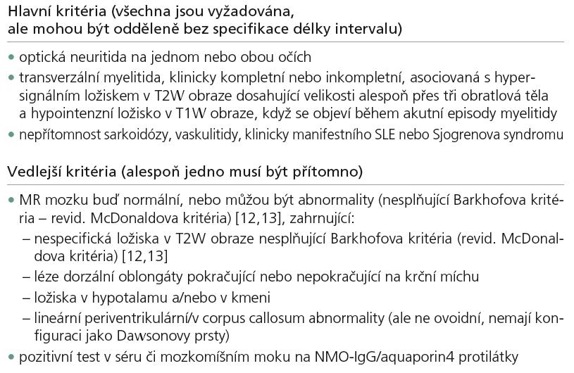 Mezinárodní panel diagnostických kritérií pro NMO [14].