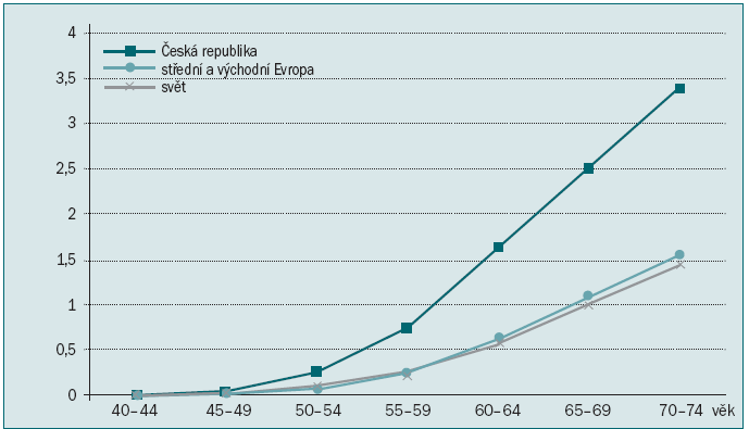 Kumulativní riziko incidence nádoru prostaty podle věku v roce 2008.