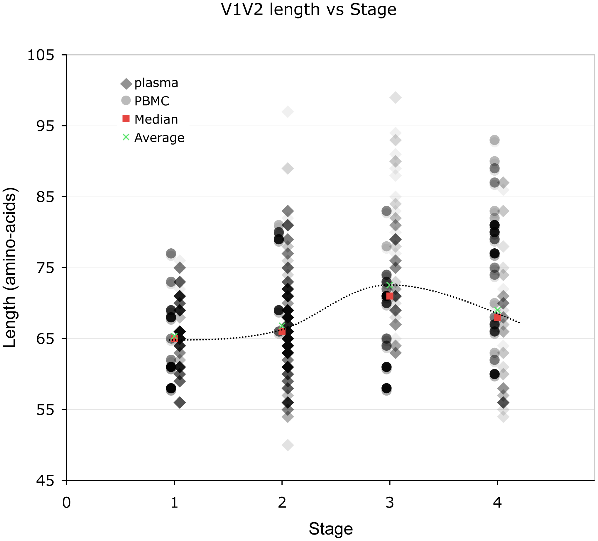 Correlation between stage of illness and V1V2 length.