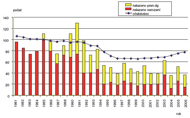 Očekávané a nalezené počty vrozeného hydrocefalu v ČR 1981–2006