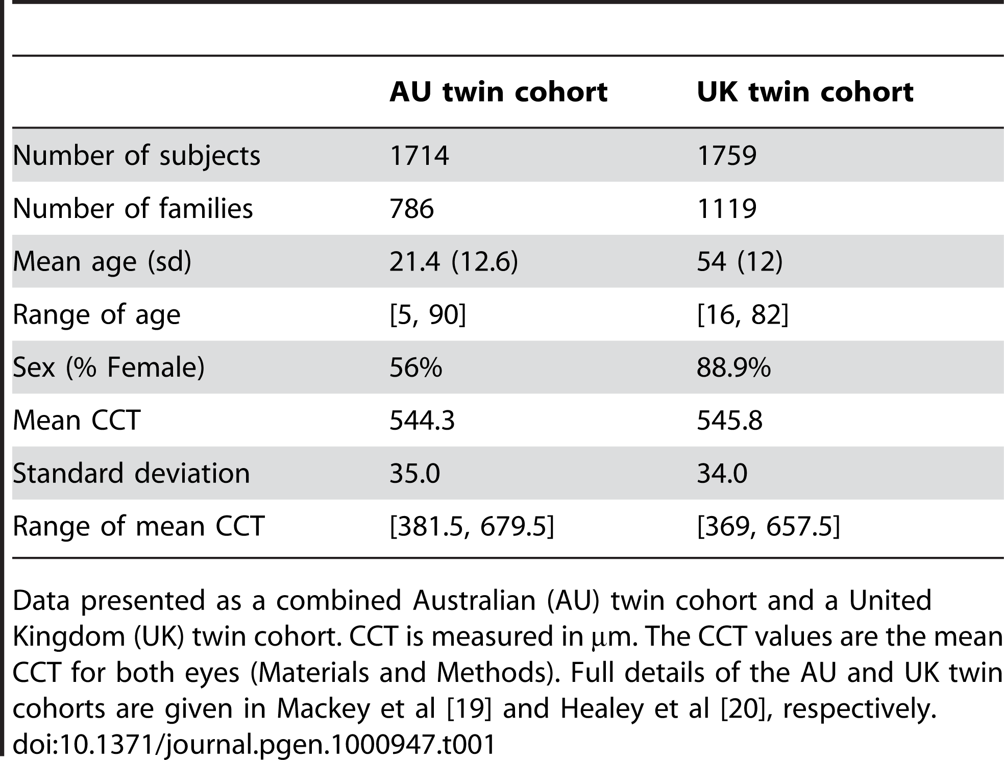 Descriptive statistics for central corneal thickness (CCT) in the three twin cohorts.