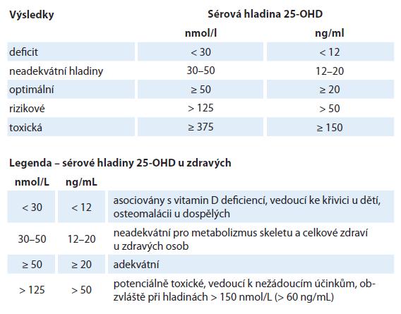 Kritéria hladiny 25-OHD u zdravých dle NHANES 2011 (National Health and Nutrition Examination Survey).