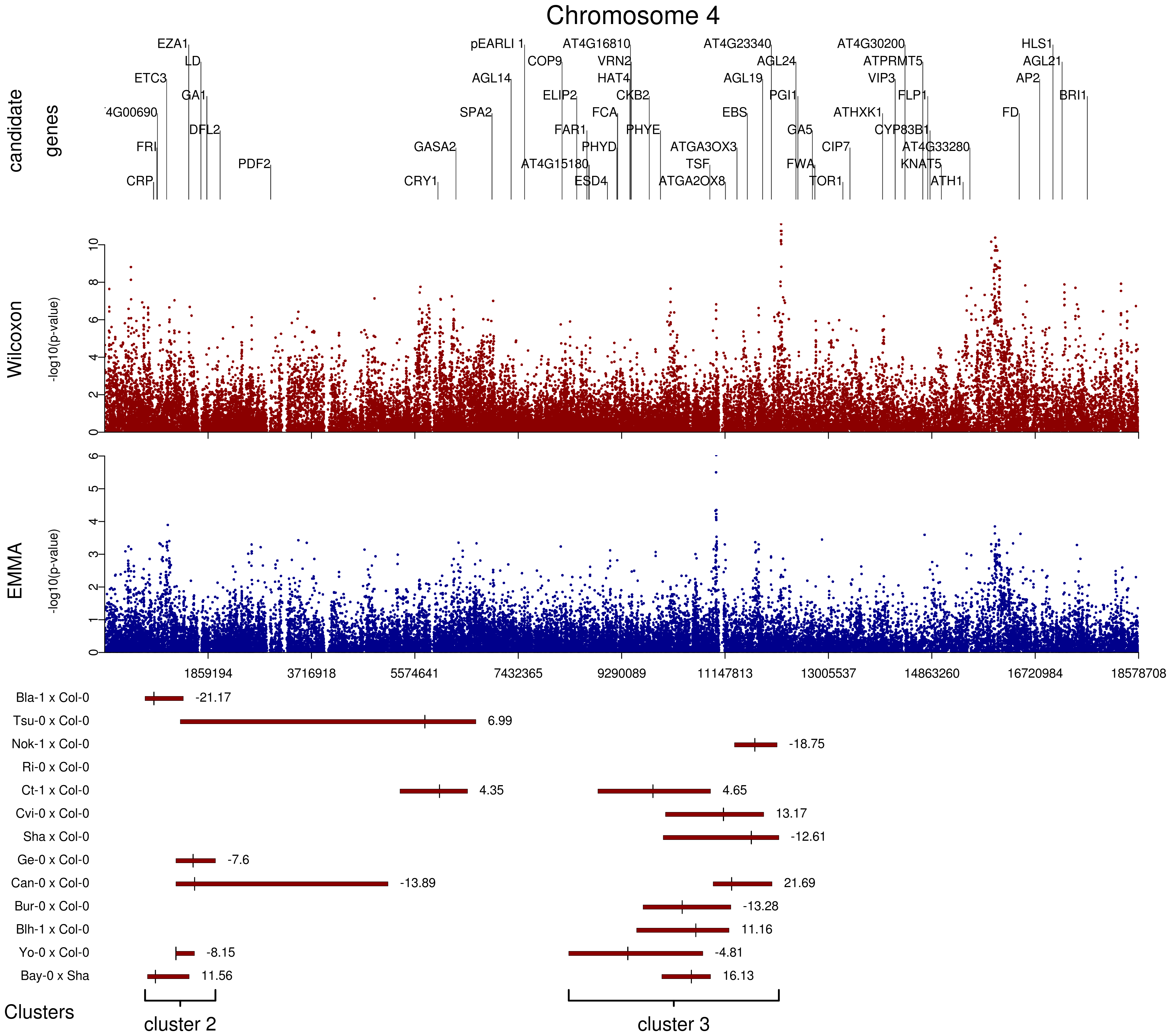 Comparison of GWA and traditional linkage mapping (additive QTLs) results for flowering time for chromosome 4.