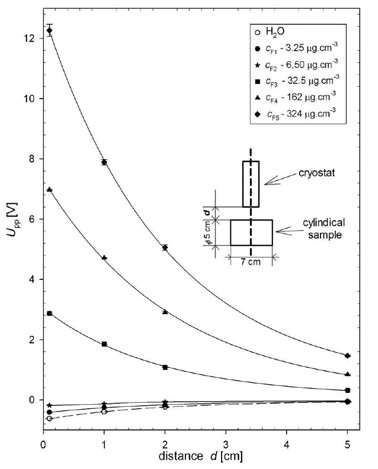 Fig. 2: Dependence of the measured signal Upp on the distance d and the concentration cF of MNP in the measured object.
