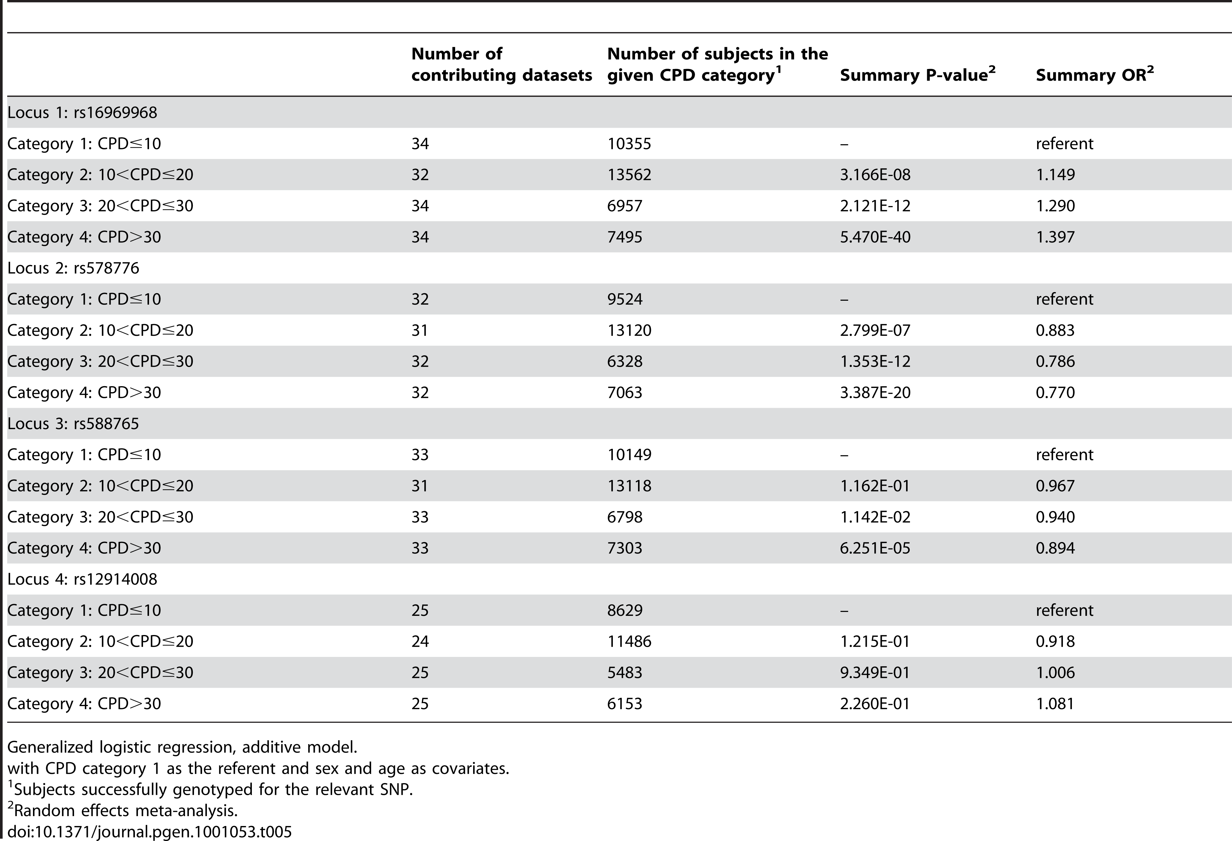 Meta-analysis results for categorical CPD.