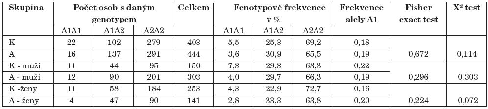 Výsledky genotypizace TaqI A polymorfismu genu pro DRD2 (K–kontroly, A–alkoholici).