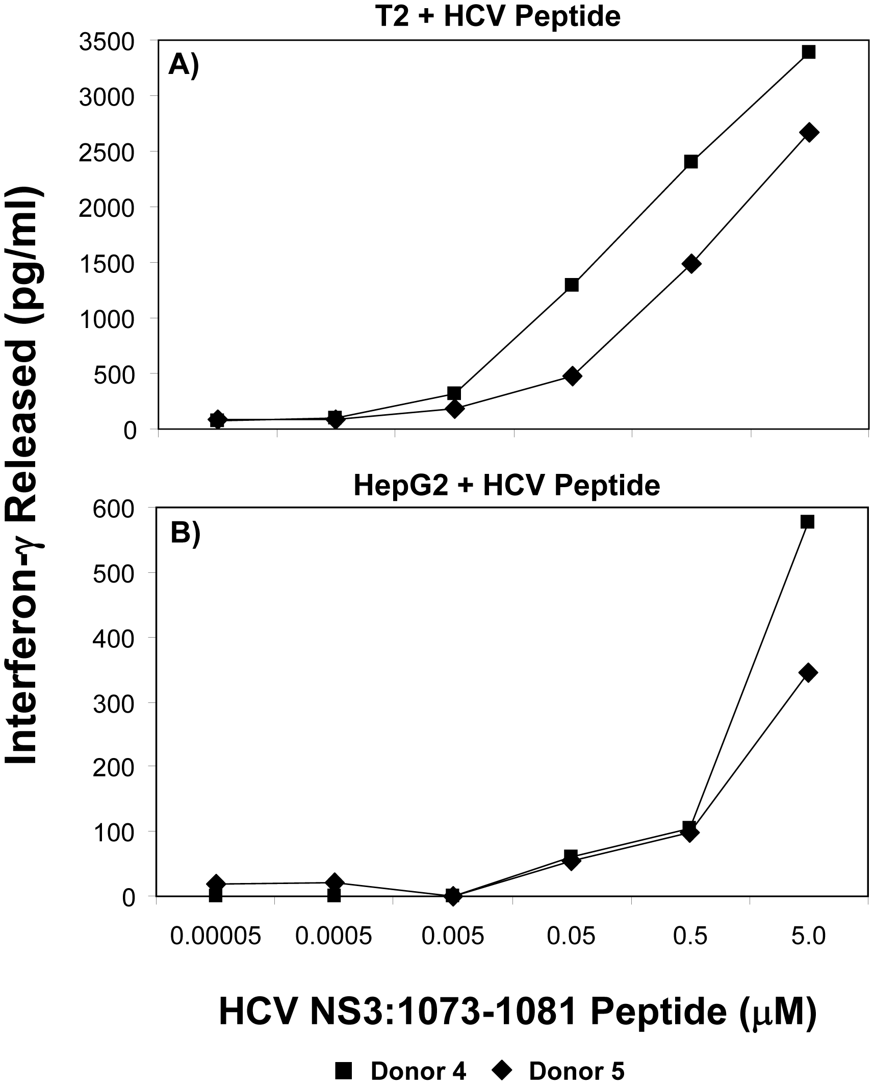 Functional avidity of HCV TCR 1073-transduced T cells.
