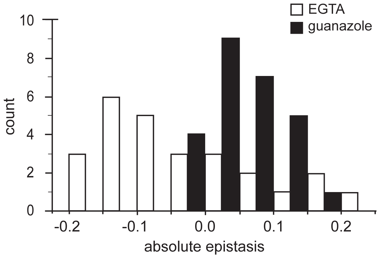 Distributions of epistatic effects in two environments.