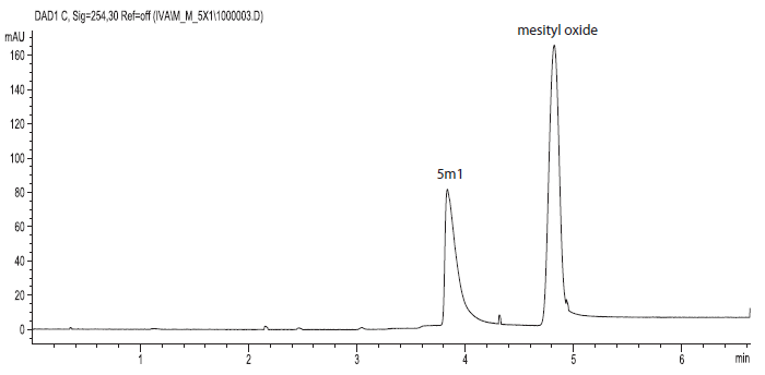 Electropherogram of compound 5m1 (7.5.10<sup>–4</sup> mol.l<sup>–1</sup>) and mesityl oxide (2.10<sup>–6</sup> mol.l<sup>–1</sup>) in MOPSO/NaOH background electrolyte (pH = 6.70, I = 0.01 mol.l<sup>–1</sup>), injection by pressure 40 mbar for 4 s, applied voltage +15 kV, temperature 25 °C, detection at 254 nm