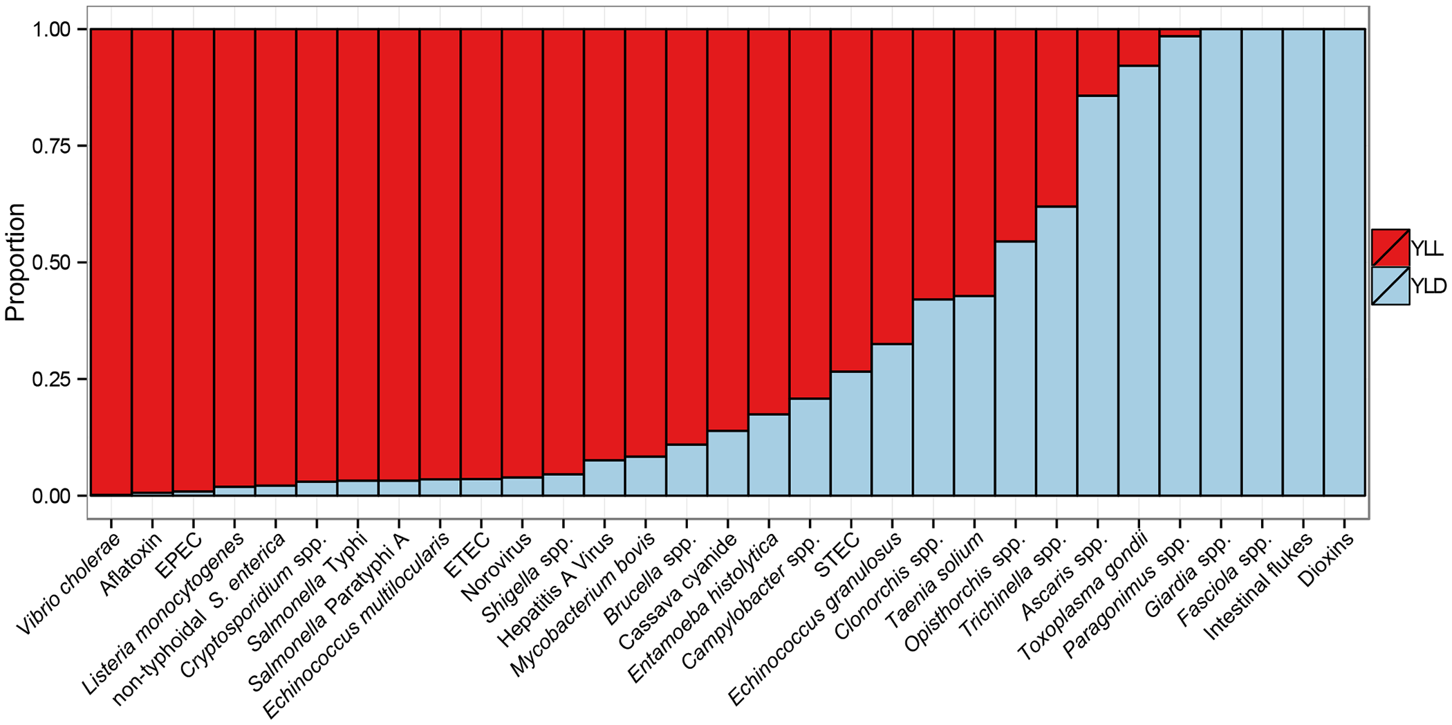 Relative contribution of years of life lost (YLL) due to premature mortality and years lived with disability (YLD) to the global burden of 31 hazards in food for 2010.