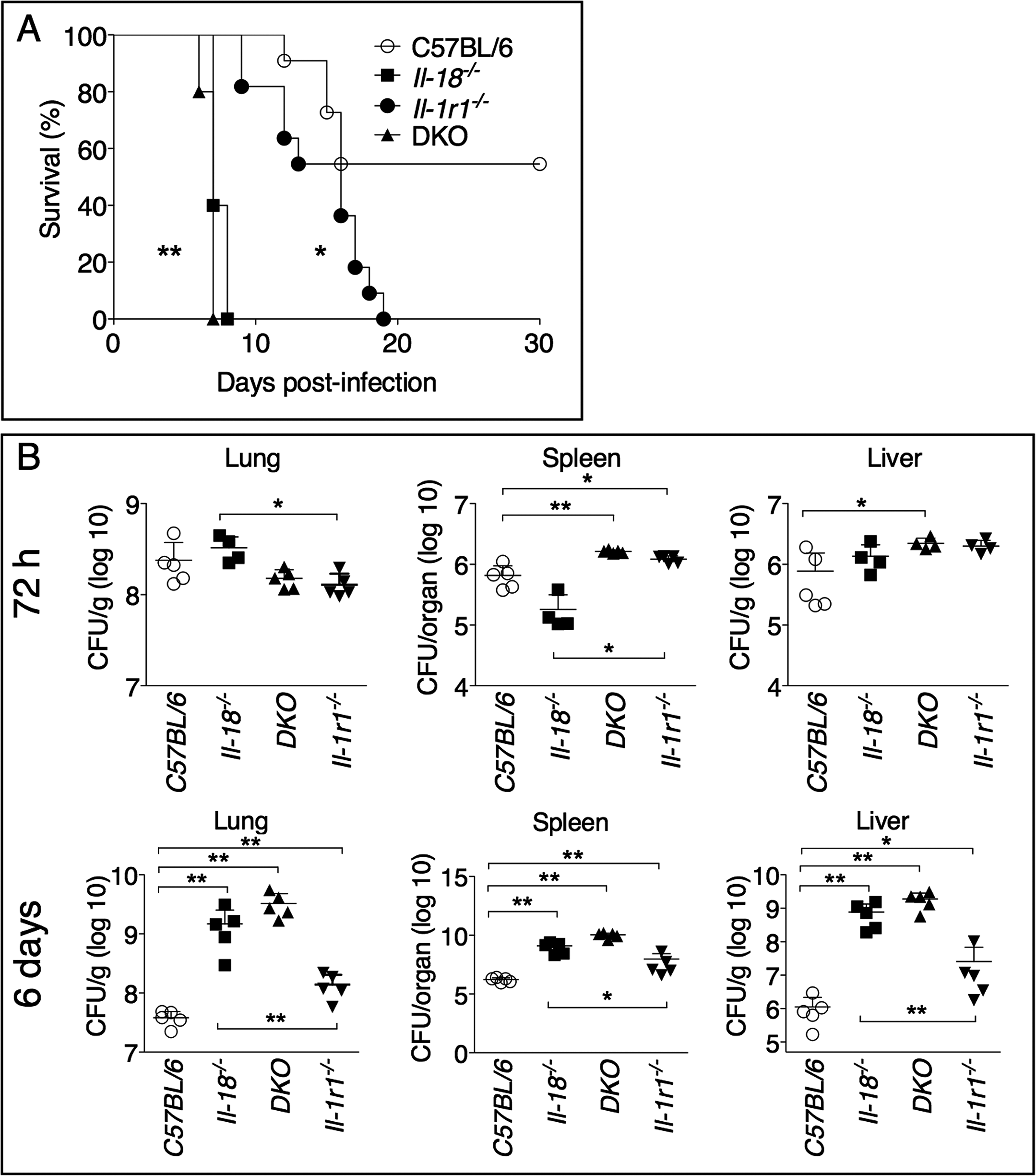 IL-1RI and IL-18-deficient mice are more susceptible to lung infection with <i>Ft</i> LVS.